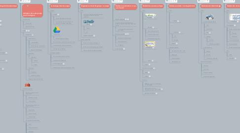 Mind Map: Ateliers numériques