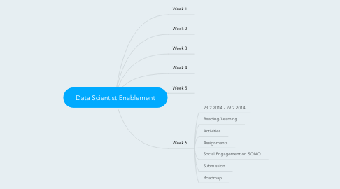 Mind Map: Data Scientist Enablement