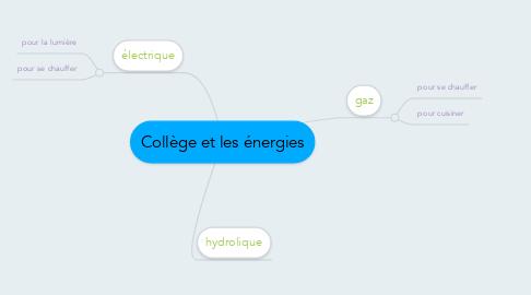 Mind Map: Collège et les énergies