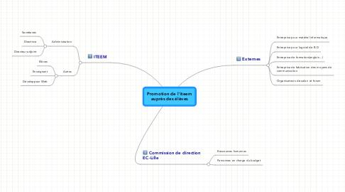 Mind Map: Promotion de l'iteem auprès des élèves