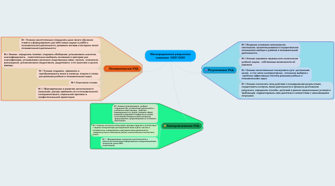 Mind Map: Метапредметные результаты освоения  ООП ООО