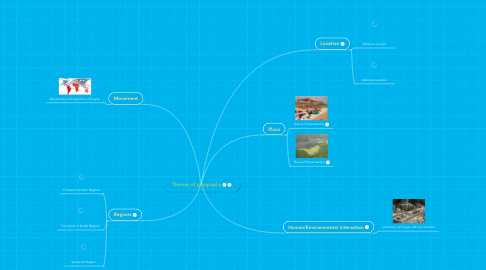 Mind Map: Themes of geography