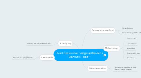 Mind Map: Hvad bestemmer vælgeradfærden i Danmark i dag?