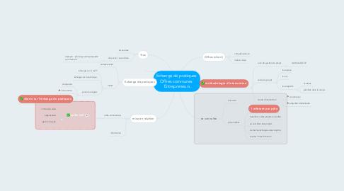 Mind Map: Echange de pratiques  Offres communes  Entrepreneurs