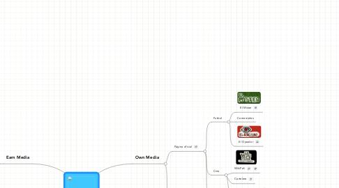 Mind Map: Mahou