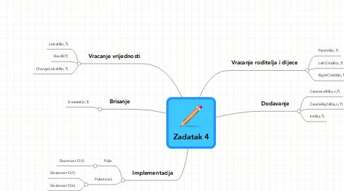 Mind Map: Zadatak 4