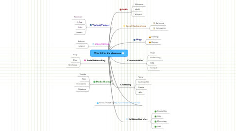 Mind Map: Web 2.0 for the classroom