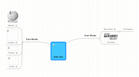 Mind Map: AXE USA