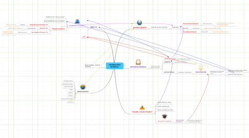 Mind Map: INFORMATION RETRIEVAL