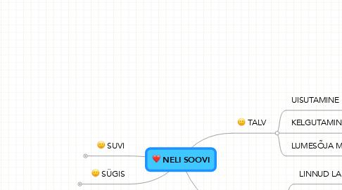 Mind Map: NELI SOOVI