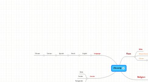 Mind Map: Diversity
