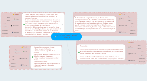 Mind Map: PREVENCIÓN DEL ABUSO SEXUAL