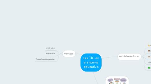 Mind Map: Las TIC en el sistema educativo