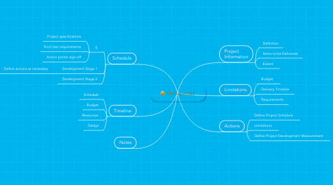 Mind Map: Netiquetas