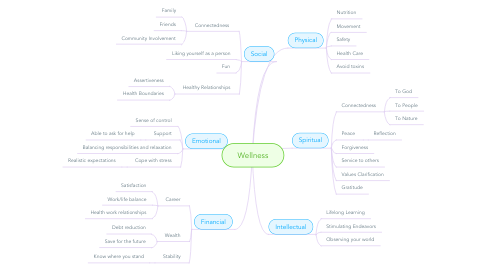 Mind Map: Wellness