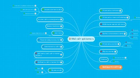 Mind Map: Мой сайт spk-kama.ru