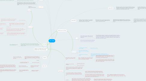 Mind Map: Ibn Arabi