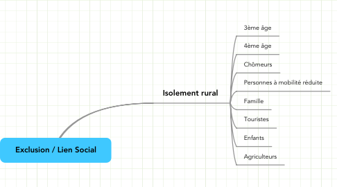 Mind Map: Exclusion / Lien Social