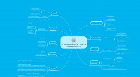 Mind Map: Multimedia Educativa: Clases de software educativo
