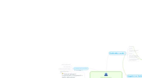 """Mind Map: Comunicazione sociale epersuasione: """"La comunicazione sociale è uno strumento persuasivo di conoscenzautilizzato da soggetti pubblici e privati per coinvolgere la persona(consumatore/cittadino/donatore) e spingerla all'azione, rendendolapartecipe dei problemi, ma anche delle possibili soluzioni""""."""