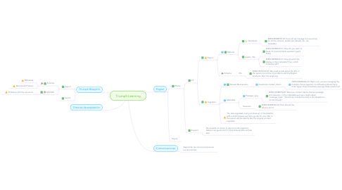 Mind Map: Triumph Learning