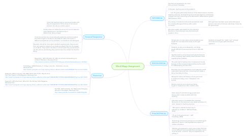 Mind Map: Mind Mapp Assignment