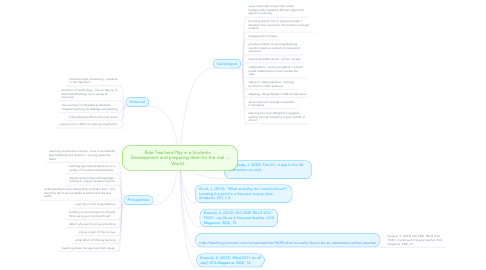 Mind Map: Role Teachers Play in a Students Development and preparing them for the real World