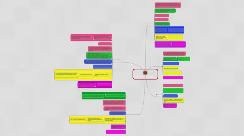 Mind Map: Socially Constructed Ideas about Teachers: What is expected and Why?