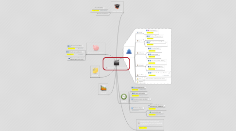 Mind Map: Animation Commerciale