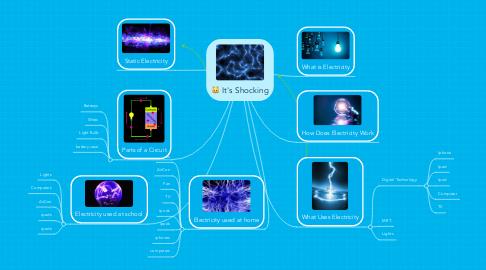 Mind Map: It's Shocking