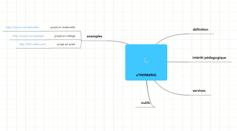 Mind Map: eTWINNING
