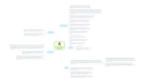 Mind Map: SOLUCIONES AL SOBORNO