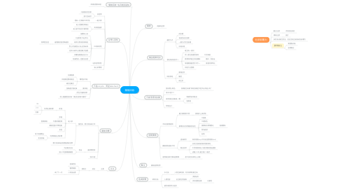Mind Map: 藥物回收