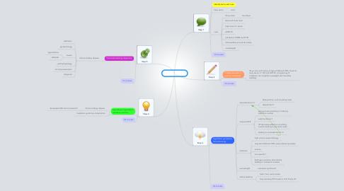 Mind Map: PBL 5 session 1