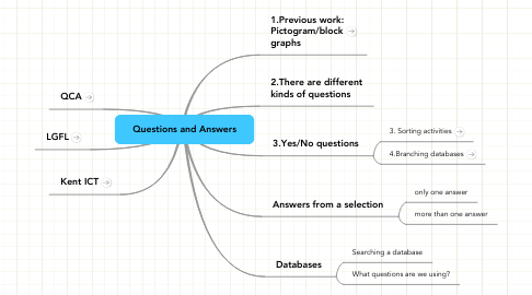 Mind Map: Questions and Answers