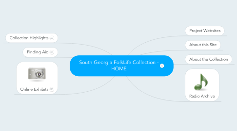 Mind Map: South Georgia FolkLife Collection - HOME