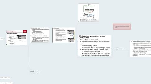 Mind Map: February 2014 - ControlLogix Redundancy