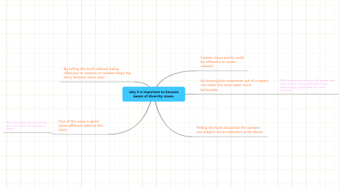 Mind Map: why it is important to become aware of diversity issues.