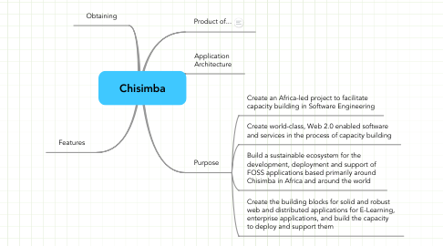 Mind Map: Chisimba