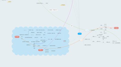 Mind Map: 主線開頭