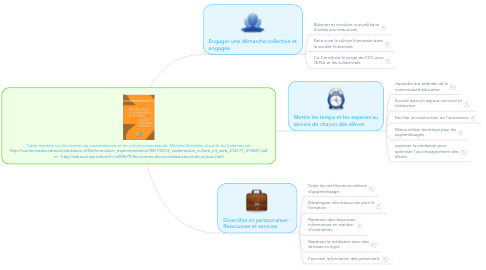 Mind Map: Carte mentale sur les centres de connaissances et de culture proposée de  Michèle Drechsler A partir du Vademecum http://cache.media.eduscol.education.fr/file/Innovation_experimentation/58/7/2012_vademecum_culture_int_web_214771_215587.pdf et   http://eduscol.education.fr/cid59679/les-centres-de-connaissances-et-de-culture.html