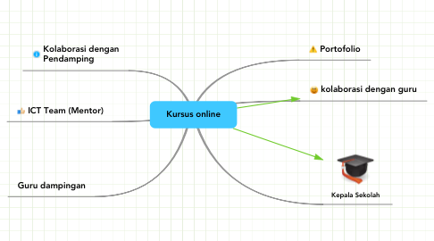 Mind Map: Kursus online