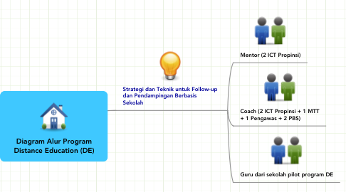 Mind Map: Diagram Alur Program Distance Education (DE)