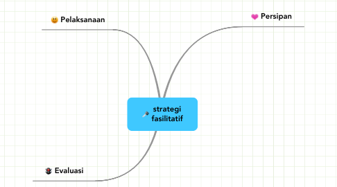 Mind Map: strategi