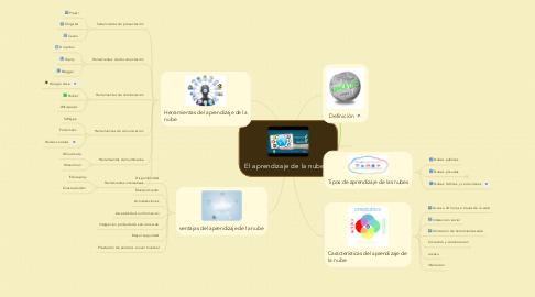 Mind Map: El aprendizaje de la nube