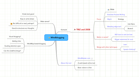 Mind Map: Mindblogging