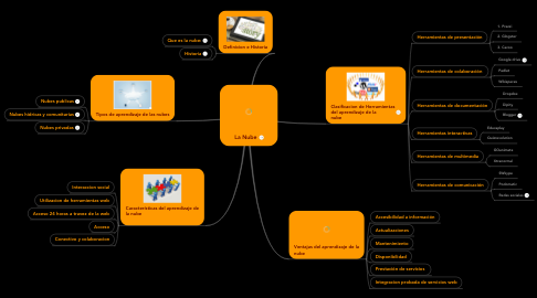 Mind Map: La Nube