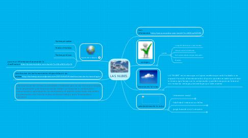 Mind Map: LAS  NUBES.
