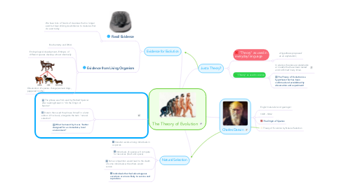 Mind Map: The Theory of Evolution