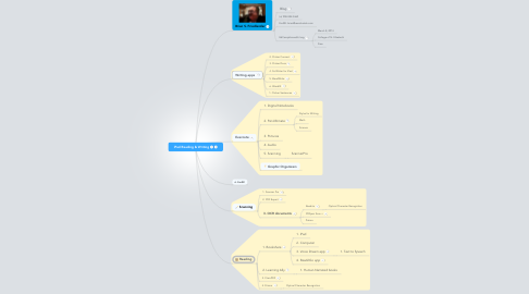 Mind Map: iPad Reading & Writing